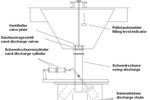 6 Schematische Darstellung einer Kammer mit Schwenkmechanismus in 3 Produktrinnen (Sand I, II und UK) ● Schematic view of a chamber with a pivot mechanism discharging into three product troughs (Sand I, SandII and US)