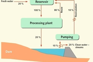 """<div class=""""bildtext"""">13Fließbild zum Wasserrecycling • Water recycling flowchart</div>"""