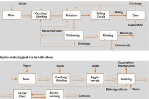 """<div class=""""bildtext"""">4Verfahrenstechnik der Kupfererzaufbereitung • Copper ore processing technology</div>"""