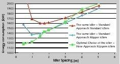 """<div class=""""bildtext"""">4QNK-AKT Berechnungsergebnisse für die erforderliche Antriebsleistung in Abhängigkeit von der Rollenteilung für unterschiedliche Rollenausführungen • QNK-AKT calculation results for the required drive power based on the idler spacing for various idler constructions</div>"""