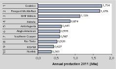 """<span class=""""bildunterschrift_hervorgehoben"""">15</span>TOP 10 Kupferproduzenten 2011 • TOP 10 copper producers in 2011<br />"""