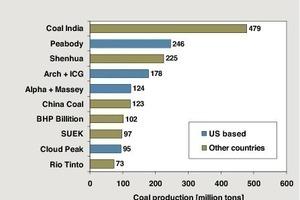 5 Internationale Kohleproduzenten 2010 # International coal producers in 2010<br />