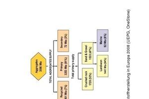 """<span class=""""bildunterschrift_hervorgehoben"""">1</span>Mineralstoffherstellung in Europa 2008 (UEPG, OneStone)<br />"""