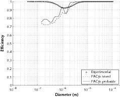 Grade efficiency curves<br />