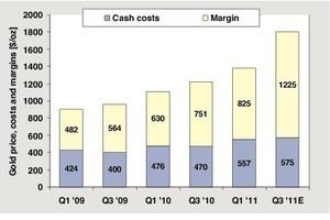 """<span class=""""bildunterschrift_hervorgehoben"""">6</span>Gewinne beim Goldabbau • Gold mining profits<br />"""