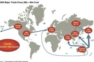 World trade in metallurgical coal (BHP Billiton)<br />