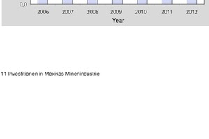 "<span class=""bildunterschrift_hervorgehoben"">11		</span>Investitionen in Mexikos Minenindustrie • Investments in Mexico's mining industry"