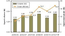 Gold exports (ABARE, OneStone)<br />