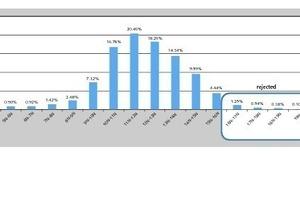 """<div class=""""bildtext"""">7 Automatische Montagelinie – Statistische Verteilung des Laufwiderstands bei 4798 baugleichen Tragrollen • Automated assembly line – statistical distribution of the rolling resistance for 4798 identical idlers</div>"""