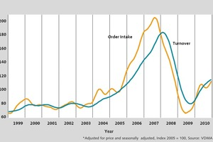 Order intake and turnover in 2010, industry reaches level of 2005 (state: February 2011)<br />