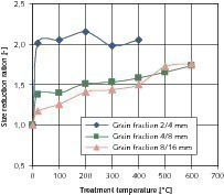 Influence of the particle size of the starting material on the size reduction ratio during thermal treatment<br />