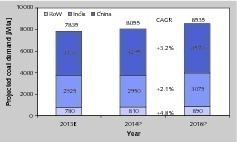"""<div class=""""bildtext"""">4 Kurzfristiger Ausblick zum Kohlebedarf • Short-term coal demand prospects</div>"""