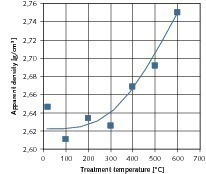 Influence of the temperature of the thermal treatment on the apparent density of the coarse products<br />
