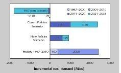 """<div class=""""bildtext"""">8 Kohlebedarf bei verschiedenen Energieszenarien • Coal consumption according to different energy scenarios</div>"""