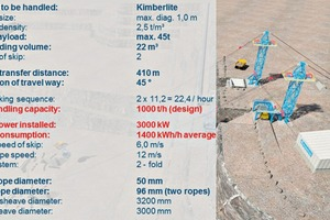 """<div class=""""bildtext"""">15 Design data for a skip system with 1000t/h handling capacity (Example)</div>"""