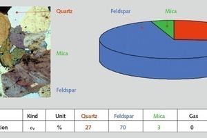 """<div class=""""bildtext"""">9 Mineralzusammensetzung (z. B. Granit aus Meißen) • Mineral composition (e.g. granite from Meissen)</div>"""