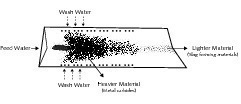"""<span class=""""bildunterschrift_hervorgehoben"""">3</span>Schematische Darstellung des Betriebs des Mineralstoffabscheiders<br />"""