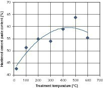 Influence of the temperature of the thermal treatment on the hardened cement paste content in the fine products<br />