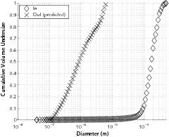 Case 3 – ReCyclone<sup>®</sup> EH application example: Excess air of a clinker cooler: a) Particle size distribution (PSD) at the inlet of the system and in&nbsp;emissions (predicted by PACyc); b) Grade efficiency curves<br />