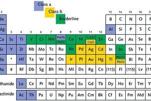 """<span class=""""bildunterschrift_hervorgehoben"""">2</span>Einteilung der Metalle: starke (Class a) bzw. schwache Säuren (Class b) • Classification of metals forming either strong (class a) or soft acids (class b)<br />"""