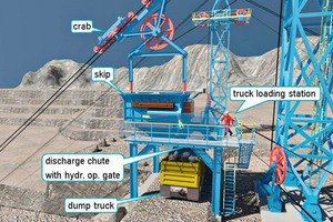 """<div class=""""bildtext"""">10 Truck re-loading station at the mine rim</div>"""