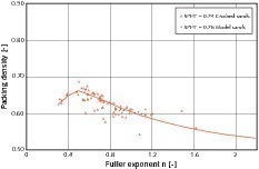 Relationship between packing density and Fuller exponent n   – corresponds to Fig.&nbsp;1<br />