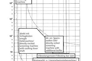 3 Siebkennzahl K<sub>V</sub>- und Trennkorngrößen d<sub>T</sub>- Bereiche ausgewählter Wurfsiebmaschinen<br />