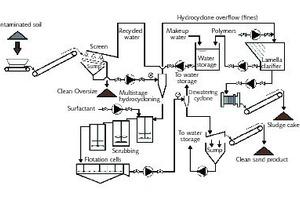 Verfahrensschema der (mobilen) Bodenwaschanlage ART der Superfundanlage King of Prussia • Process schematic of the ART (mobile) soil washing plant at King of Prussia Superfund site