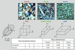 """<div class=""""bildtext"""">11 Verschiedene Teilchenformen bei Variation der Hauptachsen: Granit (Obercrinitz) – kugelig, Basalt (Deutschland) – nadelig, Gneis (Leubsdorf) – plattig • Different grain shapes on variation of the main axes: granite (Obercrinitz) – spherical, basalt (Germany) – needle-like, gneiss (Leubsdorf) – platy</div>"""