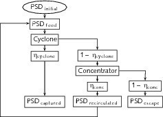 Iterative process concerning the processed particle size distribution<br />