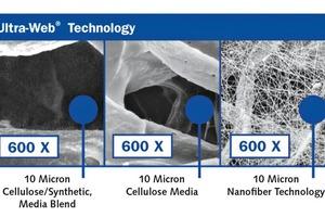 """<div class=""""bildtext"""">Das Ultra-Web<sup>®</sup>-Filtermedium mit seinen nanobeschichteten Feinstfasern hält bereits Partikel im Submikrobereich zuverlässig zurück</div>"""