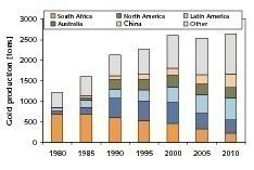8 Entwicklung der Goldgewinnung # Development of world gold production figures<br />