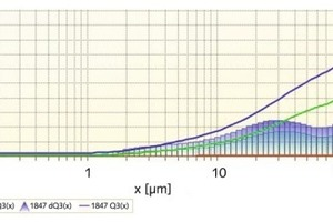"<div class=""bildtext"">5 Messung der Korngrößenverteilung • Measurement of the particle size distributions<br />Rote Kurve: Quarzsand Ausgangszustand • Red curve: quartz sand base material<br />grüne Kurve: 100 g Quarzsand 30 Minuten gemahlen in der Mörsermühle • Green curve: 100 g quartz sand ground 30 minutes in the Mortar Mill<br />blaue Kurve: 100 g Quarzsand 60 Minuten gemahlen in der Mörsermühle • Blue curve: 100 g quartz sand ground 60 minutes in the Mortar Mill</div>"