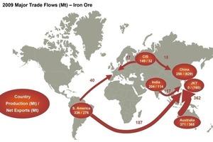 World trade in iron ore (BHP Billiton)<br />