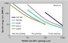 2 Spez. Energieverbrauch bei Mahlverfahren in der Minenindustrie • Spec. energy consumption of grinding processes in the mining industry