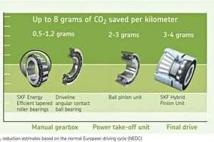 """<div class=""""bildtext"""">5Allein durch reibungs- und gewichtsminimierte SKF Getriebelager kann ein typischer Pkw zwischen 5,5 und 8,2 Gramm weniger CO<sub>2</sub> pro Kilometer ausstoßen als das gleiche, aber mit """"konventionellen"""" Lagern ausgestattete Fahrzeug • Just by using SKF transmission bearings, which are light and minimise friction, a typical car can emit between 5.5-8.2g less CO<sub>2</sub> per kilometre than the same vehicle fitted with """"conventional"""" bearings</div>"""