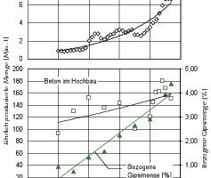 Comparison of the annual production figures for gypsum building materials and concrete used in building construction [3]<br />