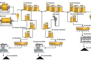 "<div class=""bildtext"">18 Flow diagram of copper ore processing</div>"