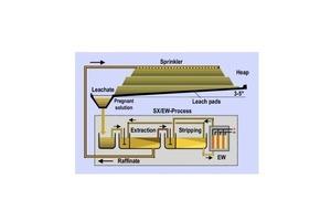 1 Prinzipbild zur Haufenlaufung # Schematic diagram of the heap leach process<br />
