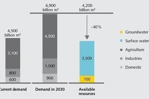 """<div class=""""bildtext"""">1Entwicklung des globalen Wasserbedarfs • Development of the global water requirement</div>"""