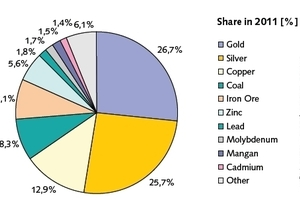3 Erlöse der Minenindustrie • Mining industry revenue<br />